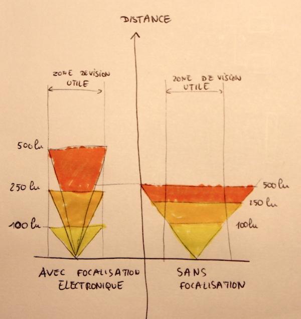 Focalisation electronique Stoots